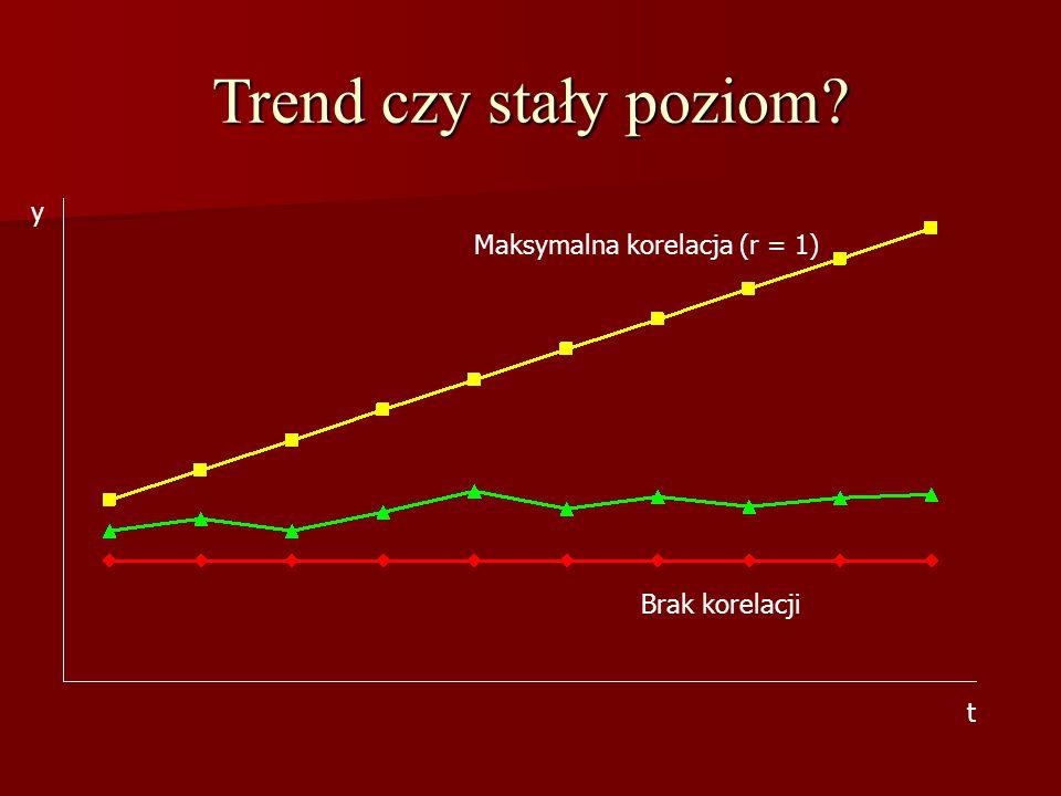 Trend czy stały poziom y Maksymalna korelacja (r = 1) Brak korelacji
