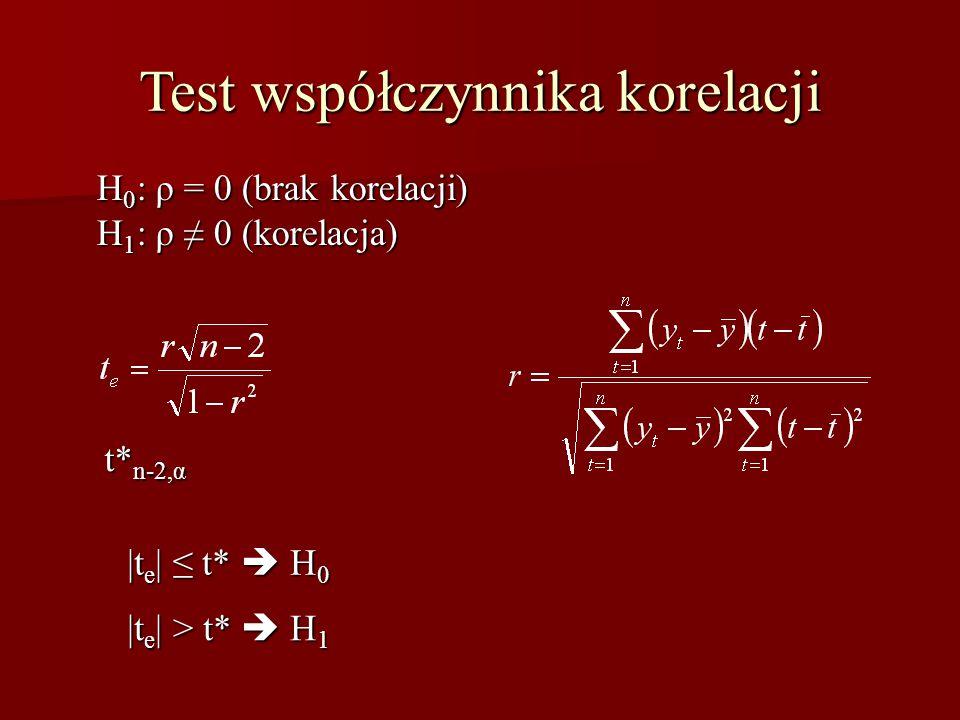 Test współczynnika korelacji