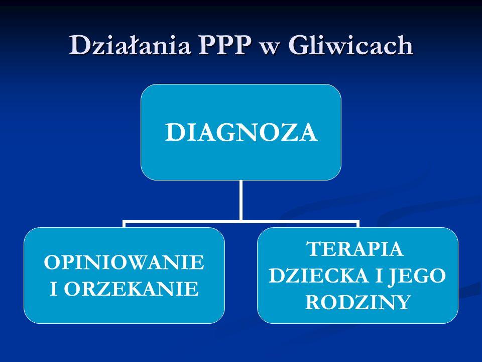 Działania PPP w Gliwicach