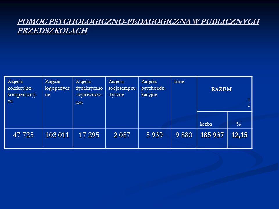 POMOC PSYCHOLOGICZNO-PEDAGOGICZNA W PUBLICZNYCH PRZEDSZKOLACH