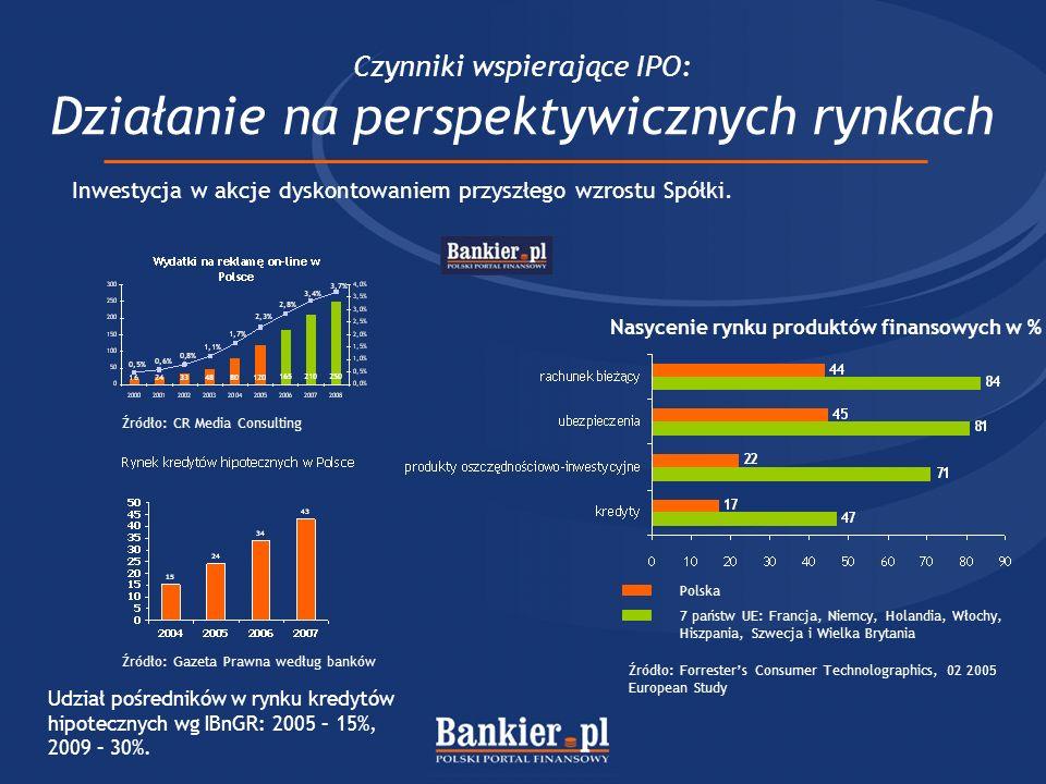 Czynniki wspierające IPO: Działanie na perspektywicznych rynkach