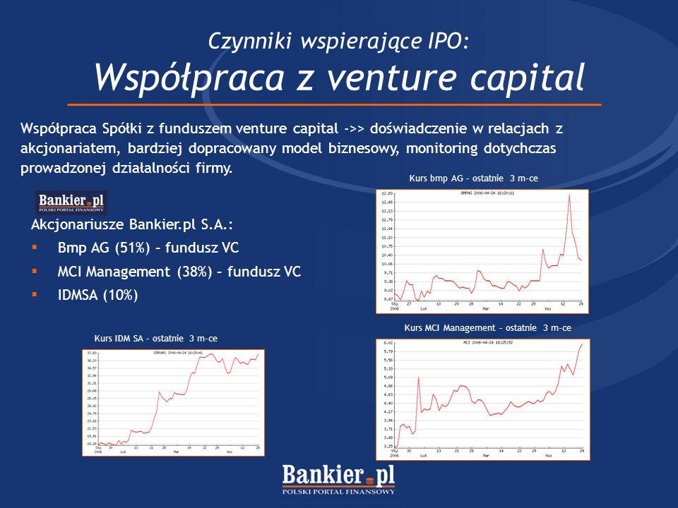 Czynniki wspierające IPO: Współpraca z venture capital