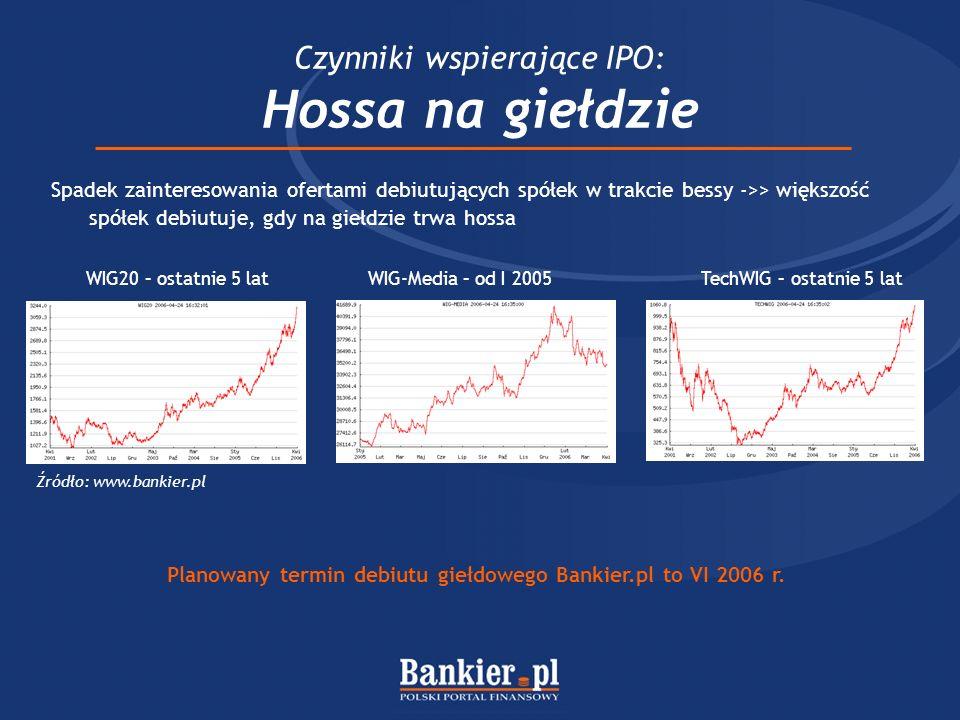 Czynniki wspierające IPO: Hossa na giełdzie