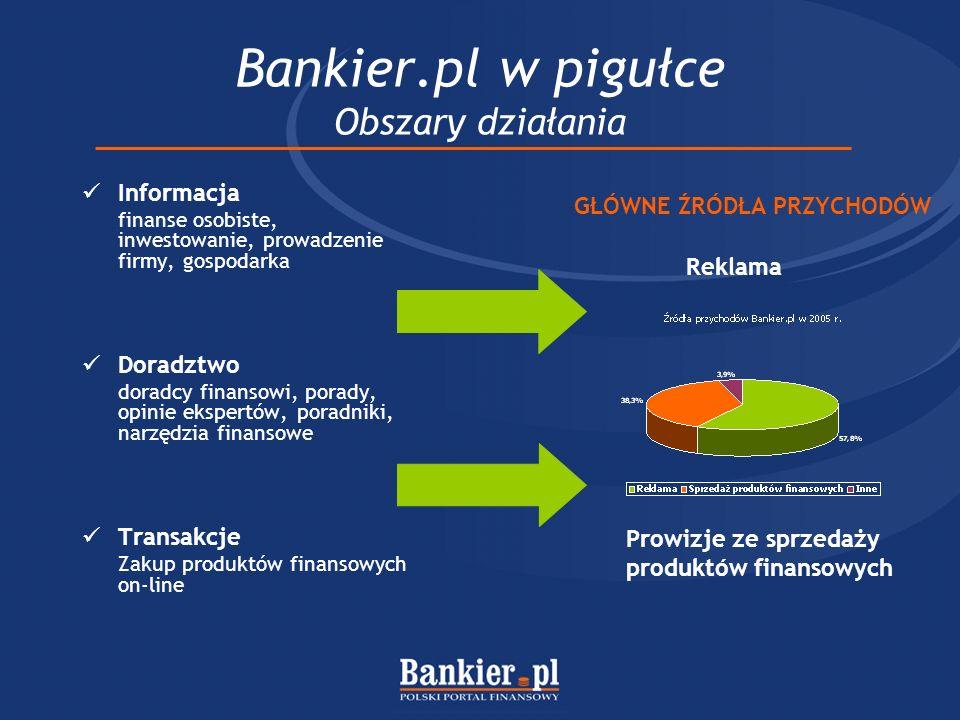 Bankier.pl w pigułce Obszary działania