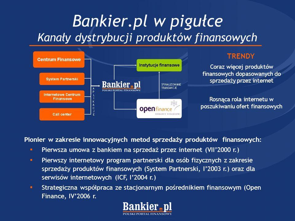 Bankier.pl w pigułce Kanały dystrybucji produktów finansowych
