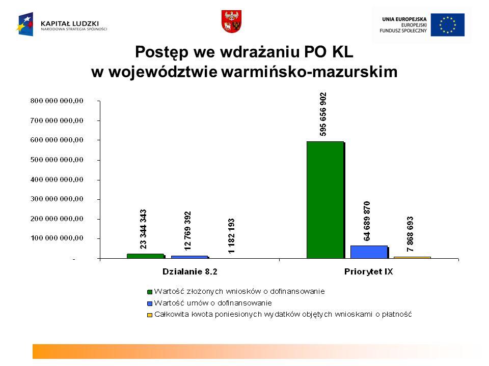 Postęp we wdrażaniu PO KL w województwie warmińsko-mazurskim