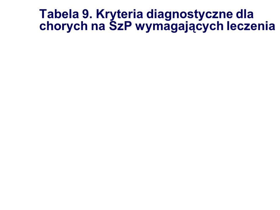 Tabela 9. Kryteria diagnostyczne dla chorych na SzP wymagających leczenia