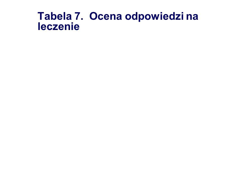 Tabela 7. Ocena odpowiedzi na leczenie