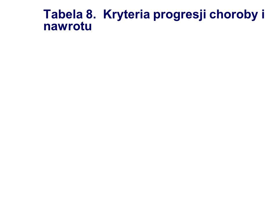 Tabela 8. Kryteria progresji choroby i nawrotu