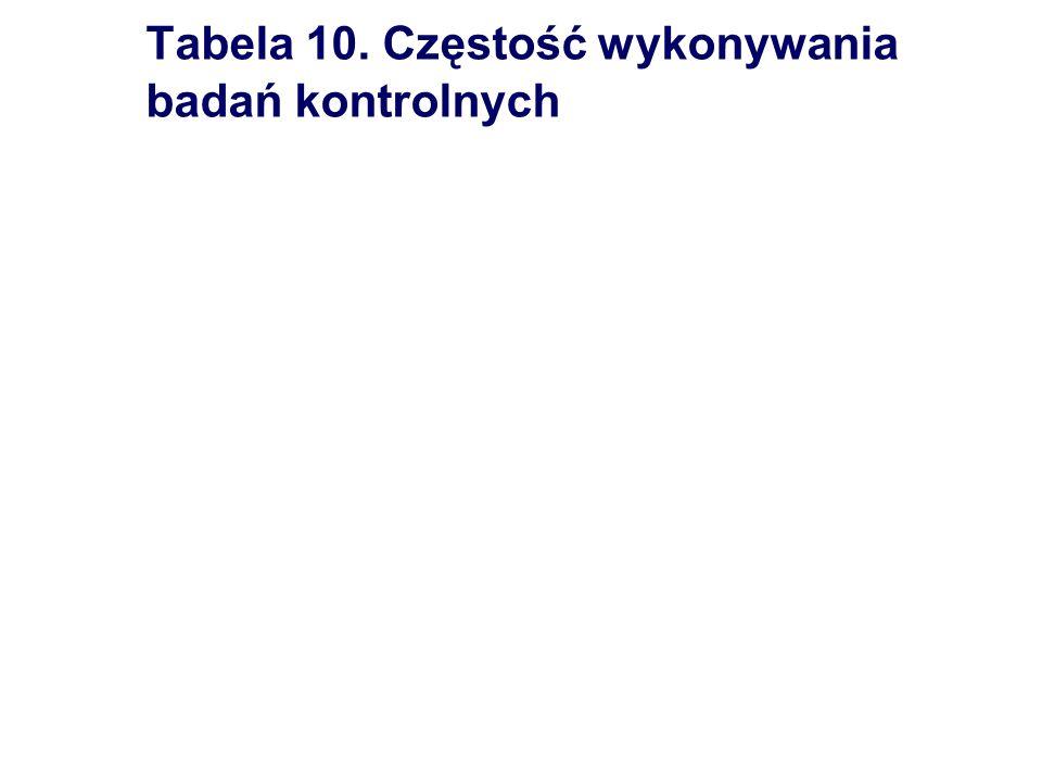 Tabela 10. Częstość wykonywania badań kontrolnych