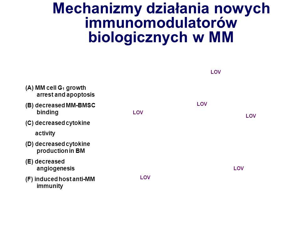 Mechanizmy działania nowych immunomodulatorów biologicznych w MM