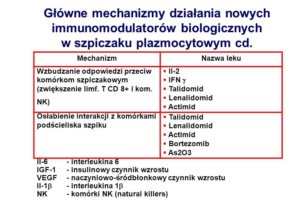 Główne mechanizmy działania nowych immunomodulatorów biologicznych w szpiczaku plazmocytowym cd.