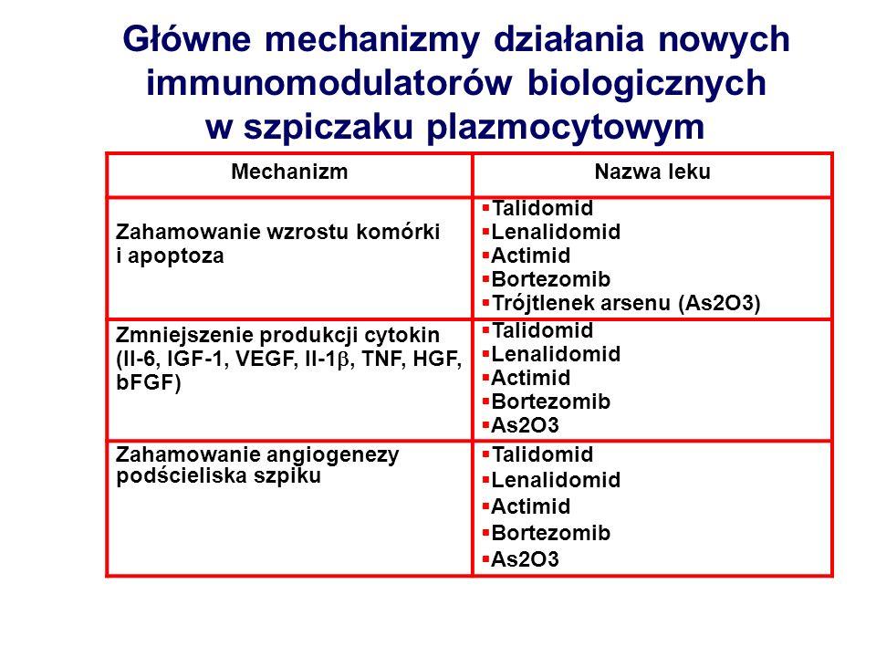Główne mechanizmy działania nowych immunomodulatorów biologicznych w szpiczaku plazmocytowym