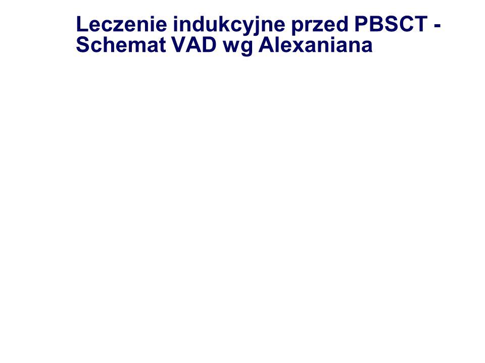 Leczenie indukcyjne przed PBSCT -Schemat VAD wg Alexaniana