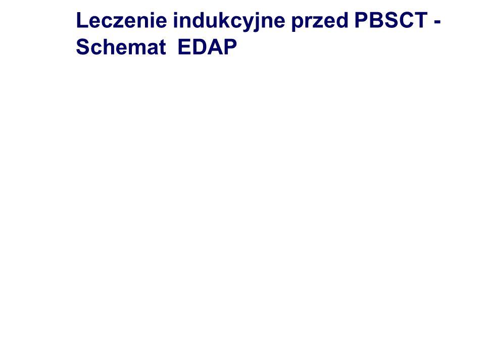 Leczenie indukcyjne przed PBSCT -Schemat EDAP
