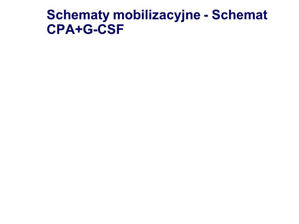 Schematy mobilizacyjne - Schemat CPA+G-CSF