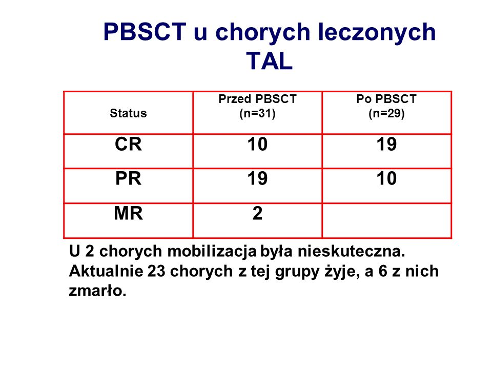 PBSCT u chorych leczonych TAL
