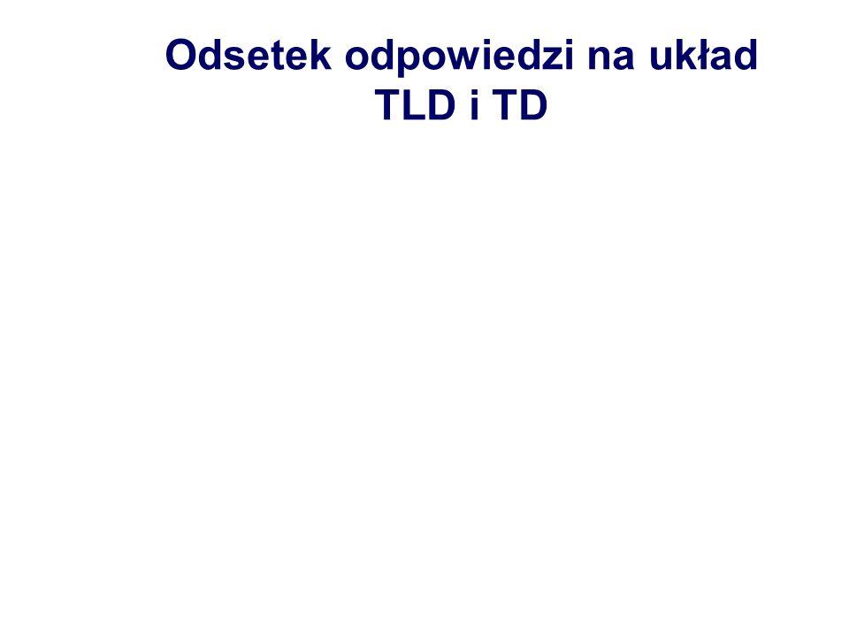 Odsetek odpowiedzi na układ TLD i TD