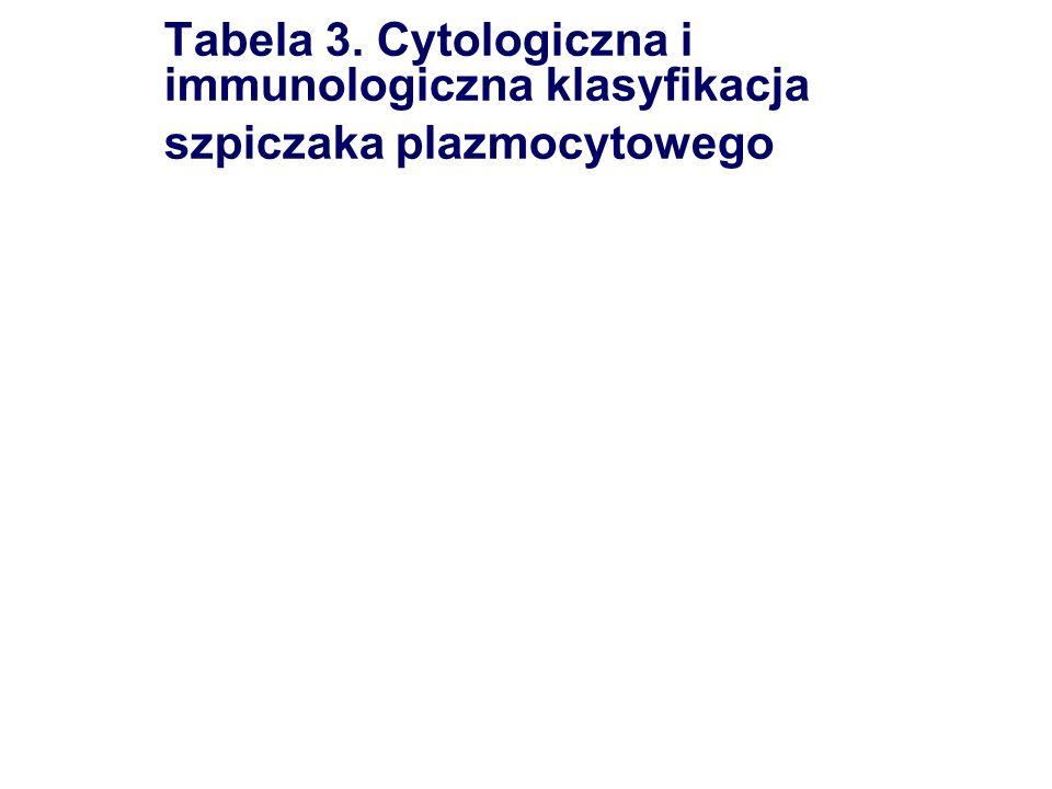 Tabela 3. Cytologiczna i immunologiczna klasyfikacja szpiczaka plazmocytowego