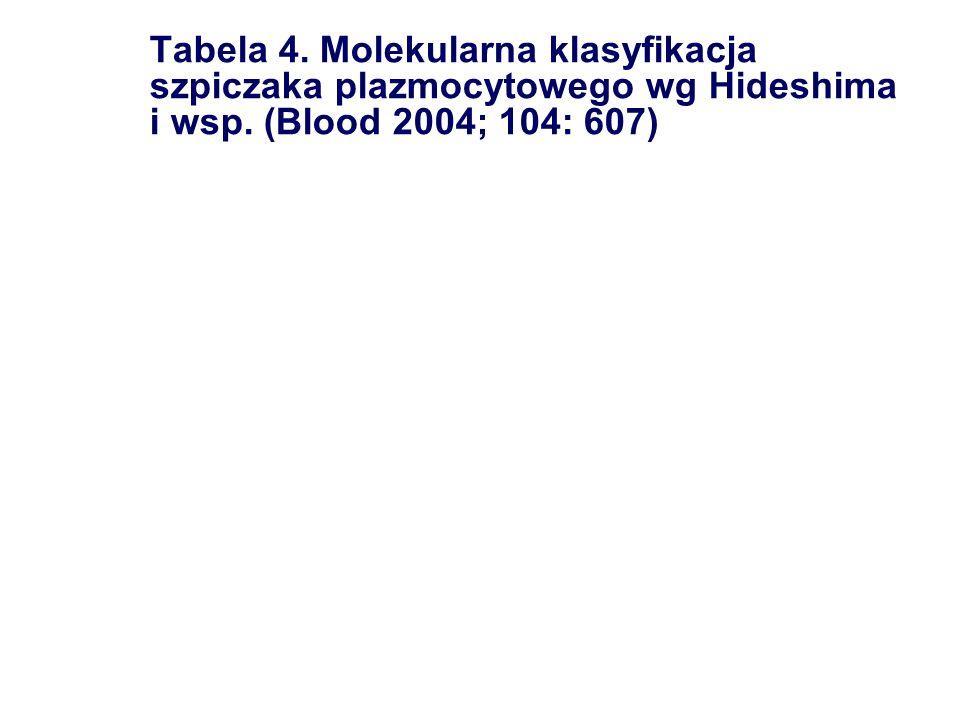 Tabela 4. Molekularna klasyfikacja szpiczaka plazmocytowego wg Hideshima i wsp.