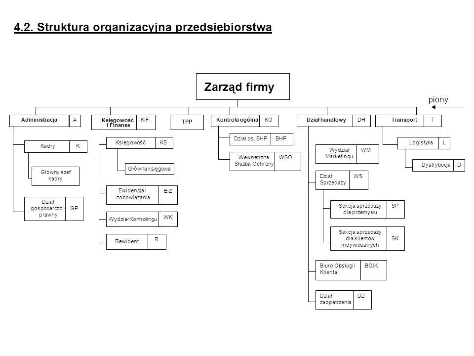 4.2. Struktura organizacyjna przedsiębiorstwa