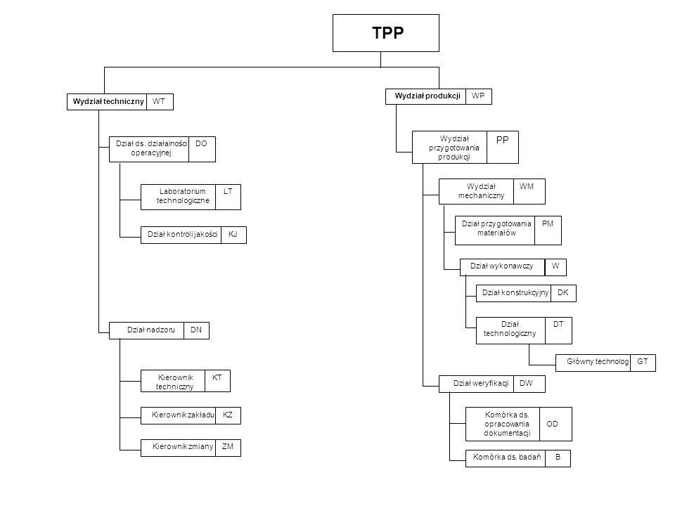 TPP PP Wydział produkcji WP Wydział techniczny WT