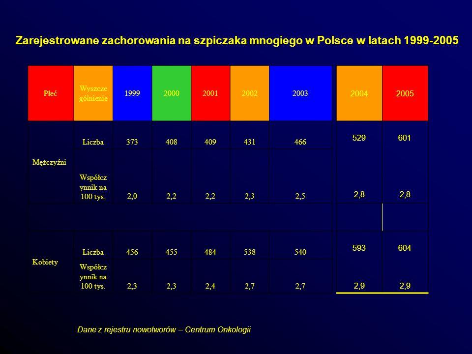 Zarejestrowane zachorowania na szpiczaka mnogiego w Polsce w latach 1999-2005