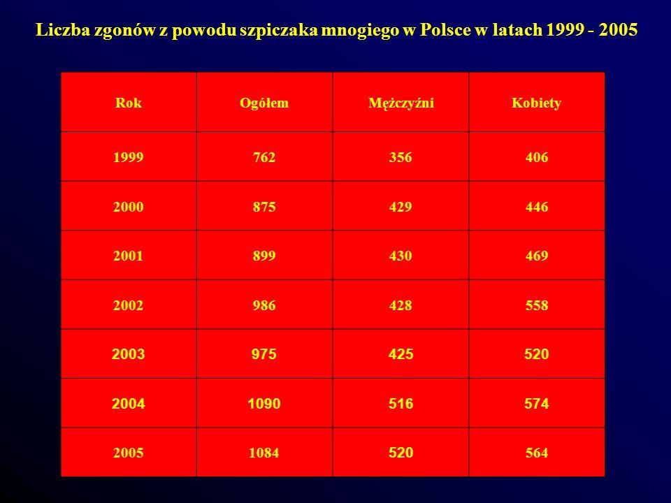 Liczba zgonów z powodu szpiczaka mnogiego w Polsce w latach 1999 - 2005