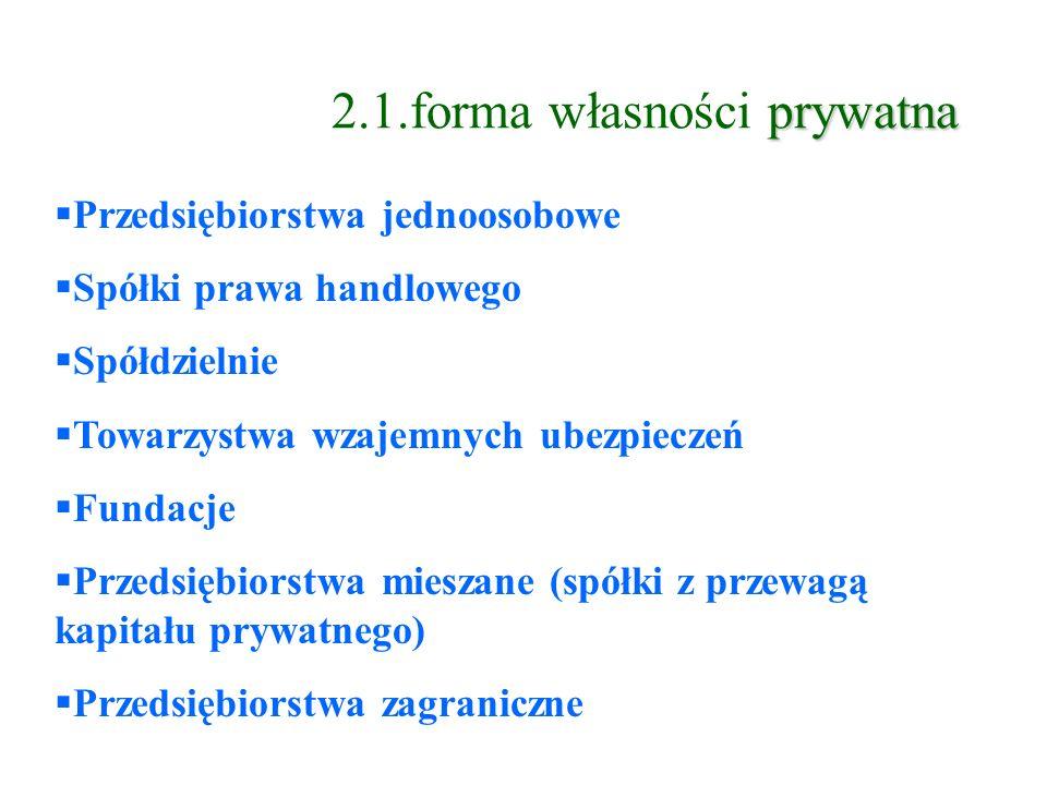 2.1.forma własności prywatna