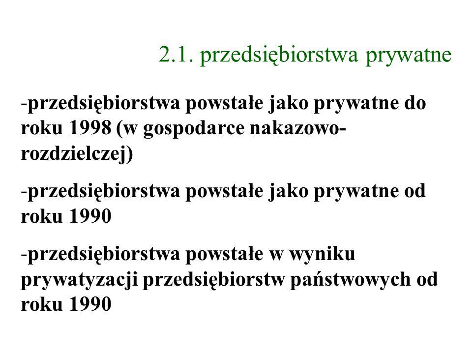 2.1. przedsiębiorstwa prywatne