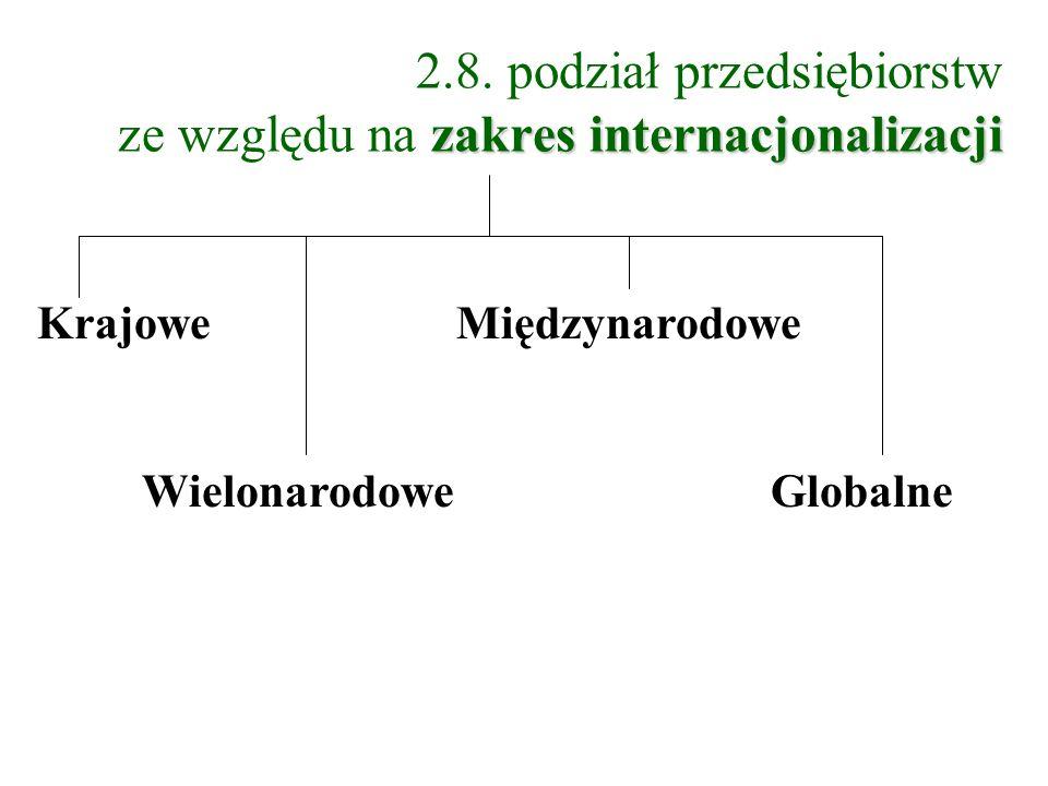 2.8. podział przedsiębiorstw ze względu na zakres internacjonalizacji