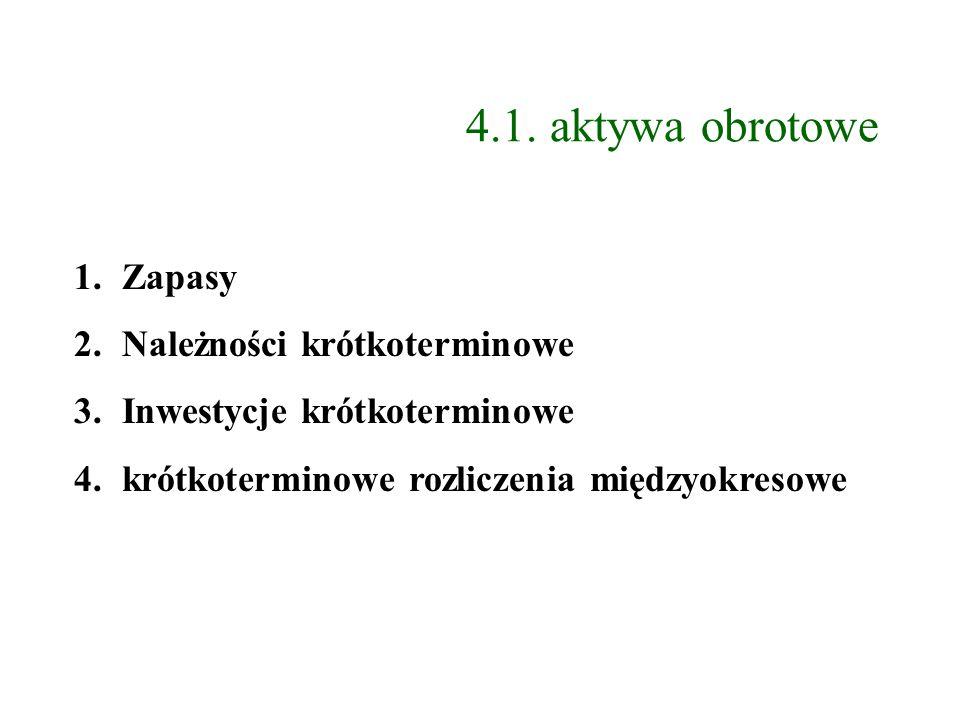 4.1. aktywa obrotowe Zapasy Należności krótkoterminowe