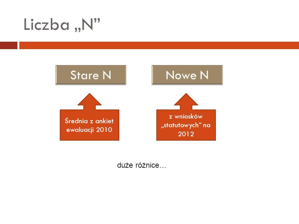 """Liczba """"N Stare N Nowe N z wniosków """"statutowych na 2012"""