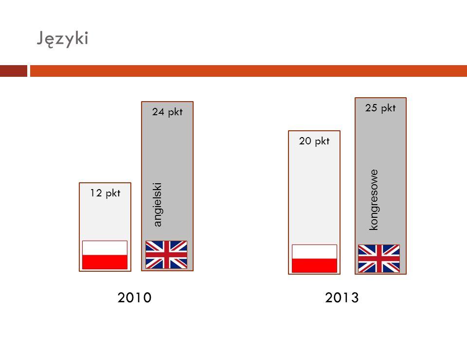 Języki 25 pkt 24 pkt 20 pkt angielski kongresowe 12 pkt 2010 2013