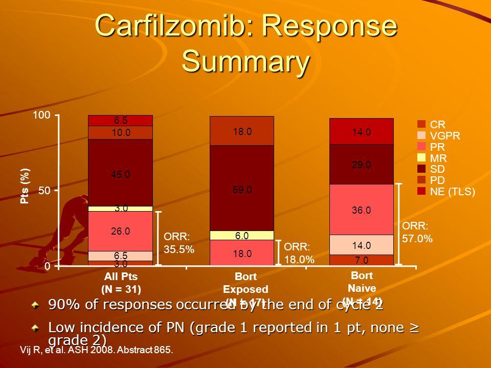 Carfilzomib: Response Summary