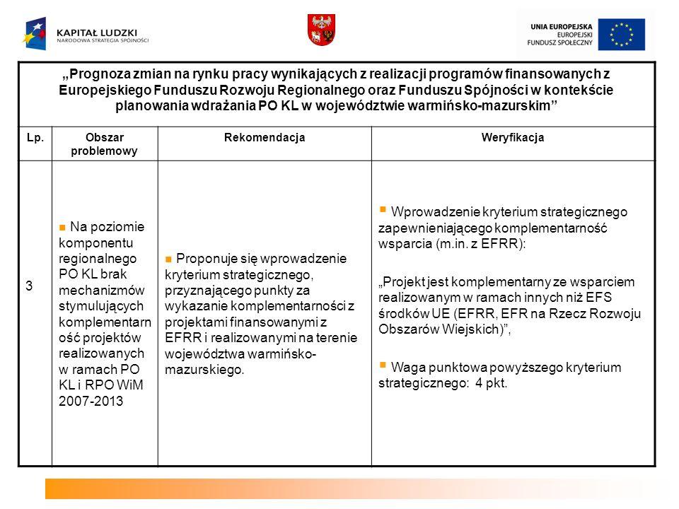 Waga punktowa powyższego kryterium strategicznego: 4 pkt.