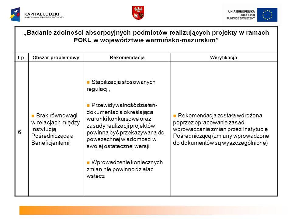 """""""Badanie zdolności absorpcyjnych podmiotów realizujących projekty w ramach POKL w województwie warmińsko-mazurskim"""