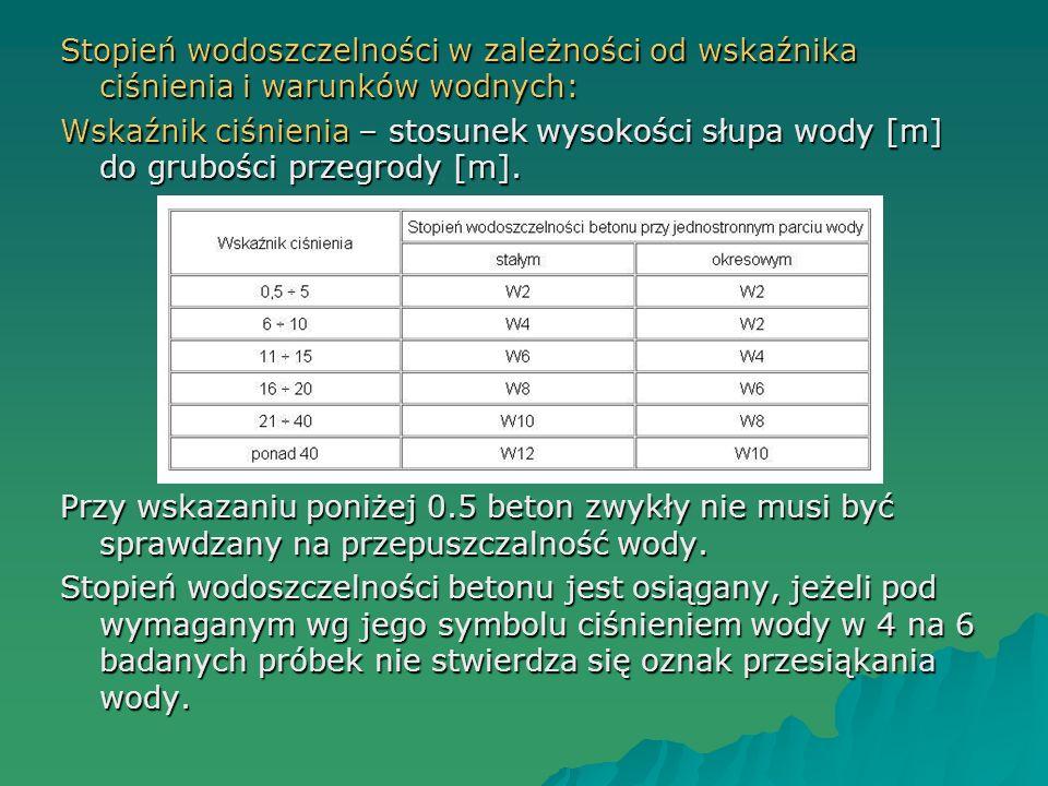 Stopień wodoszczelności w zależności od wskaźnika ciśnienia i warunków wodnych: