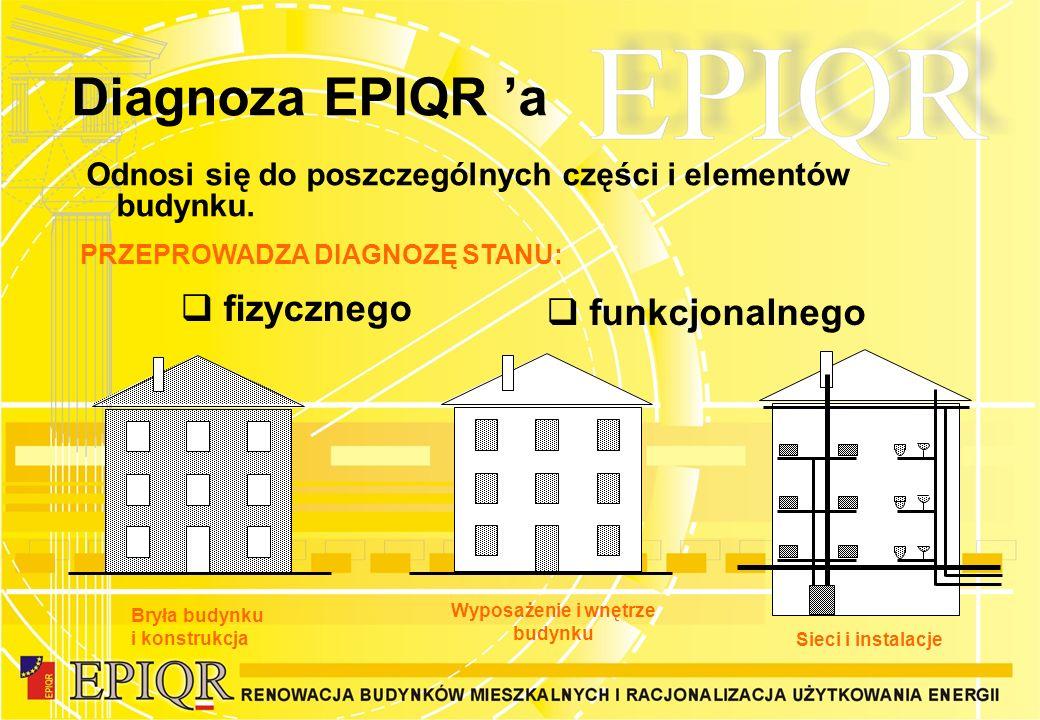 Diagnoza EPIQR 'a fizycznego funkcjonalnego