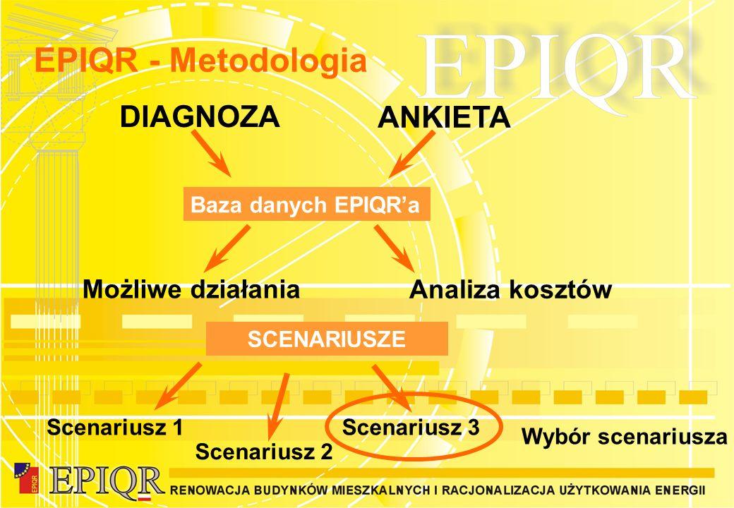 EPIQR - Metodologia DIAGNOZA ANKIETA Możliwe działania Analiza kosztów