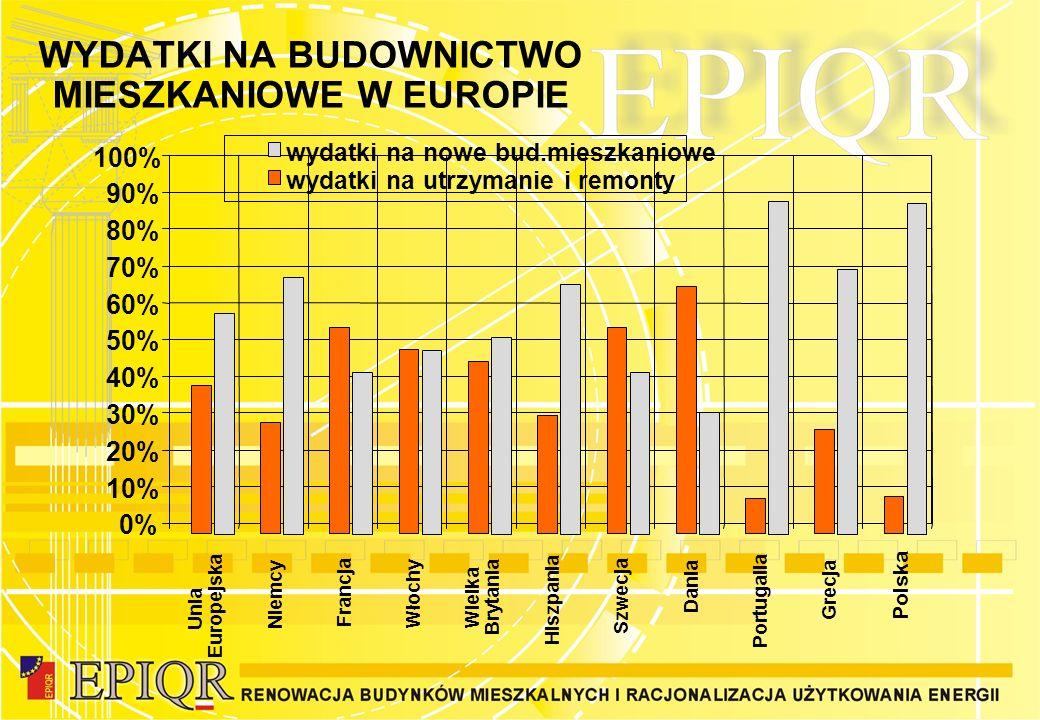 WYDATKI NA BUDOWNICTWO MIESZKANIOWE W EUROPIE