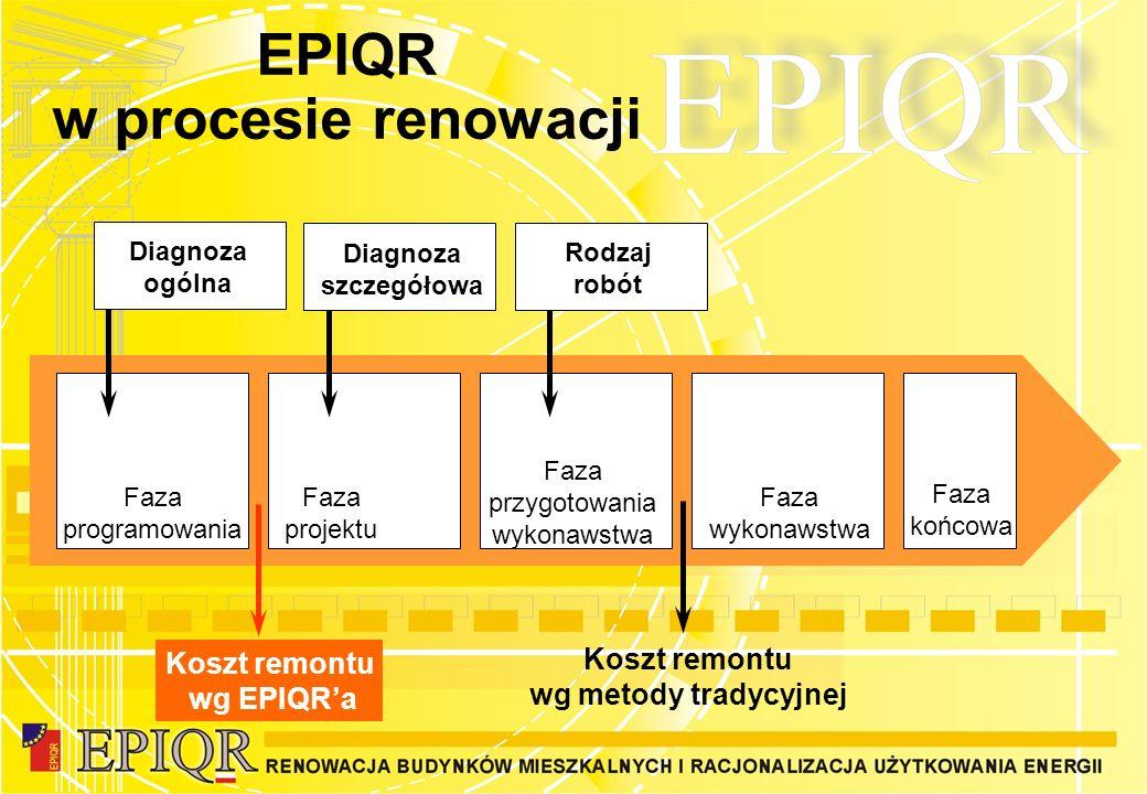 EPIQR w procesie renowacji