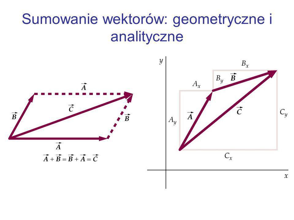 Sumowanie wektorów: geometryczne i analityczne
