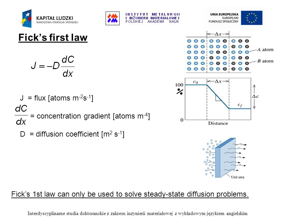 Fick's first law J = flux [atoms m-2s-1]
