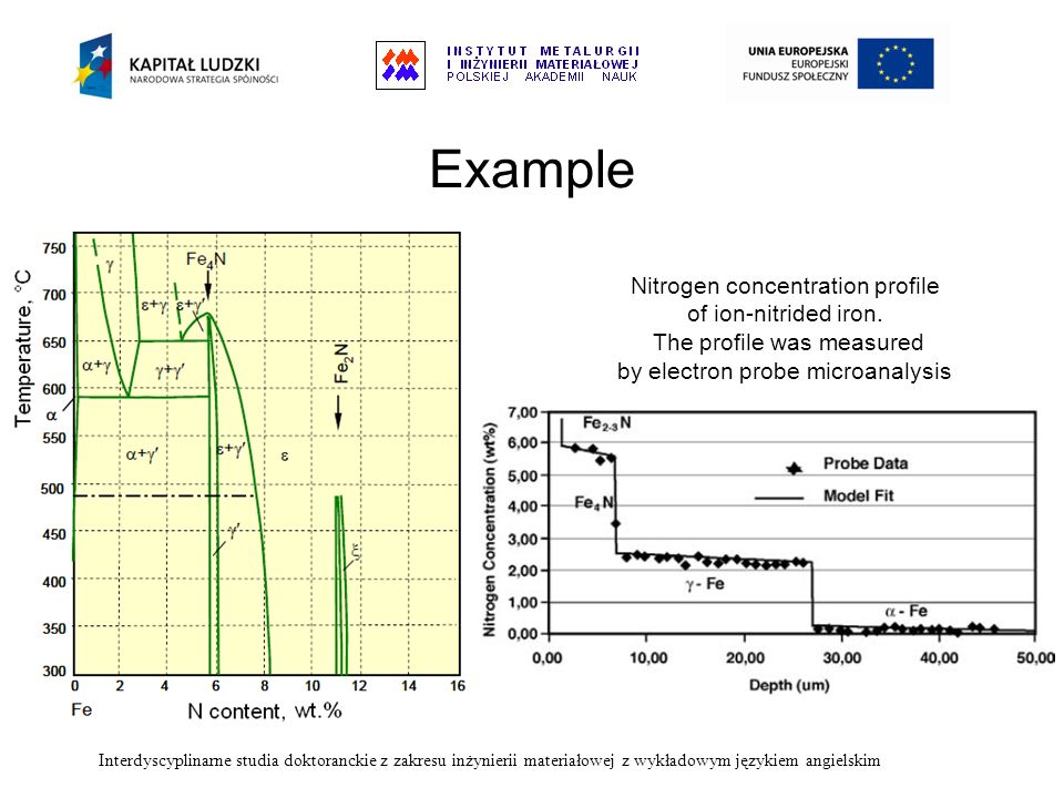 Example Nitrogen concentration profile of ion-nitrided iron.