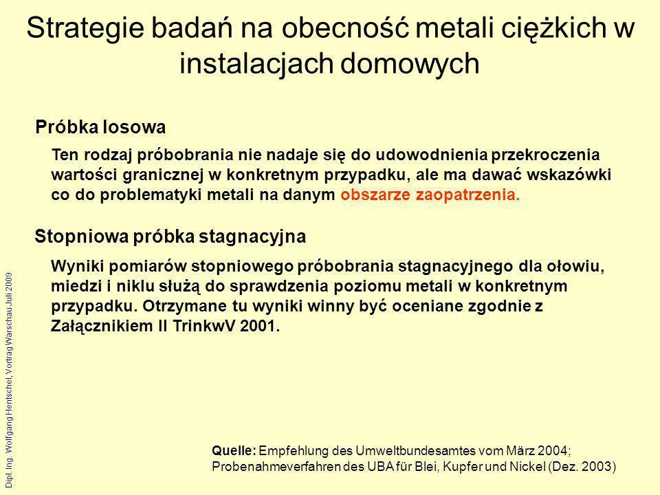 Strategie badań na obecność metali ciężkich w instalacjach domowych