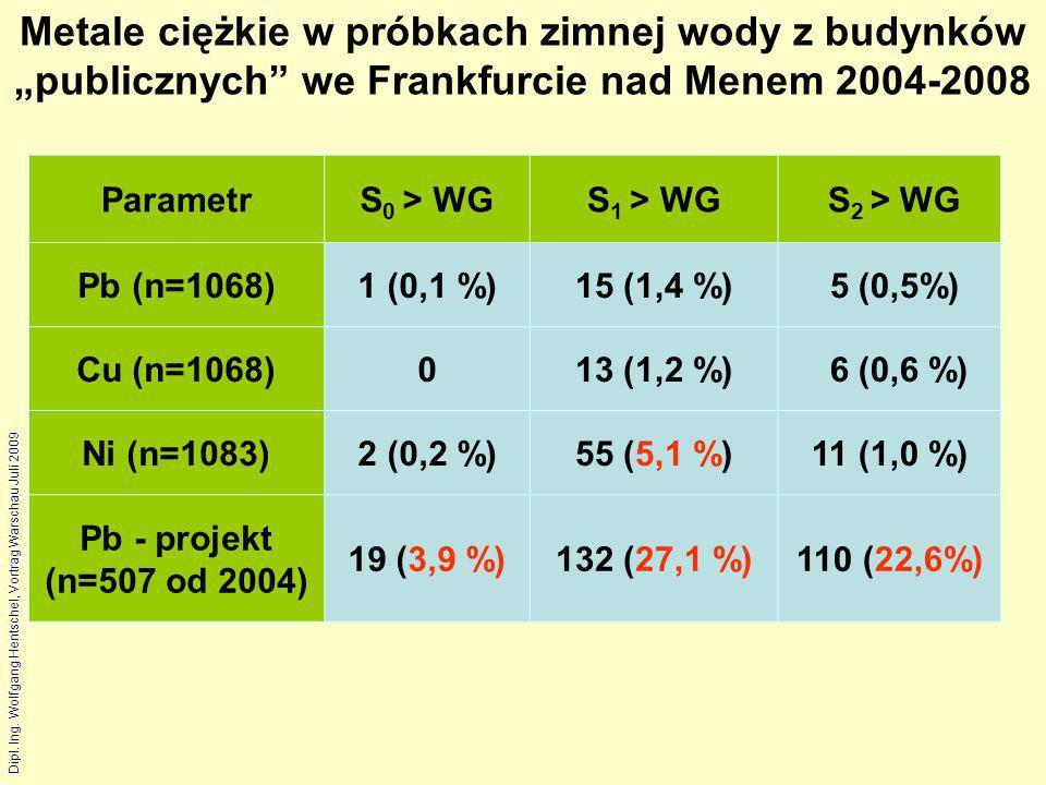"""Metale ciężkie w próbkach zimnej wody z budynków """"publicznych we Frankfurcie nad Menem 2004-2008"""