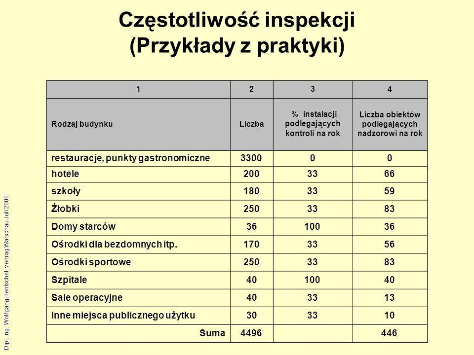 Częstotliwość inspekcji (Przykłady z praktyki)