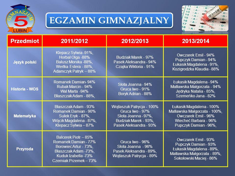 EGZAMIN GIMNAZJALNY Przedmiot 2011/2012 2012/2013 2013/2014