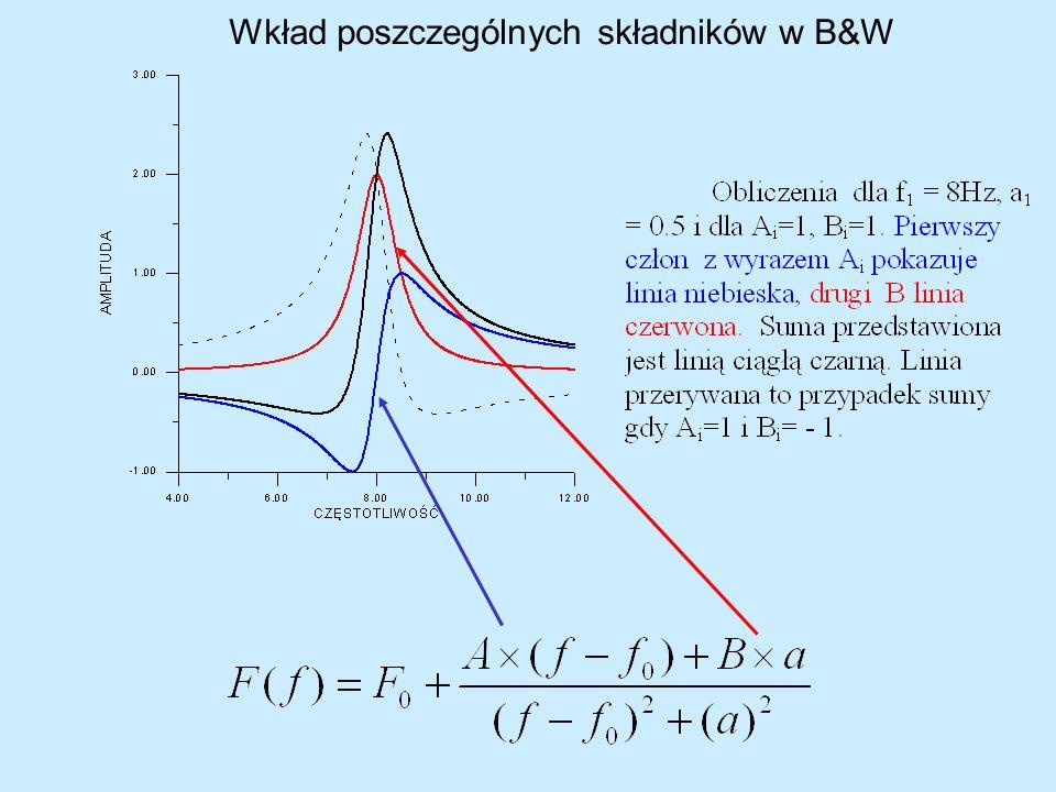 Wkład poszczególnych składników w B&W